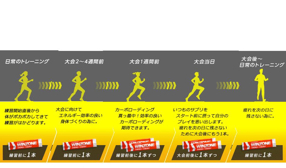 WINZONEの効率的な摂取方法